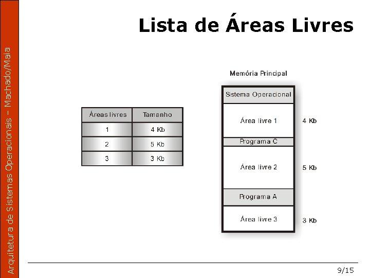 Arquitetura de Sistemas Operacionais – Machado/Maia Lista de Áreas Livres 9/15
