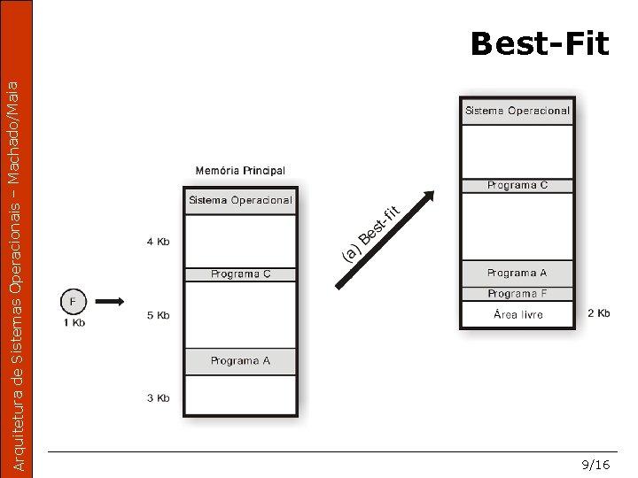 Arquitetura de Sistemas Operacionais – Machado/Maia Best-Fit 9/16