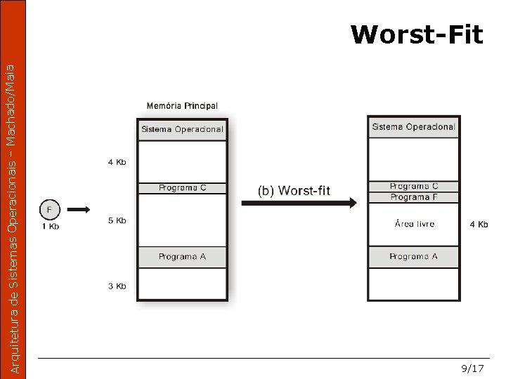 Arquitetura de Sistemas Operacionais – Machado/Maia Worst-Fit 9/17