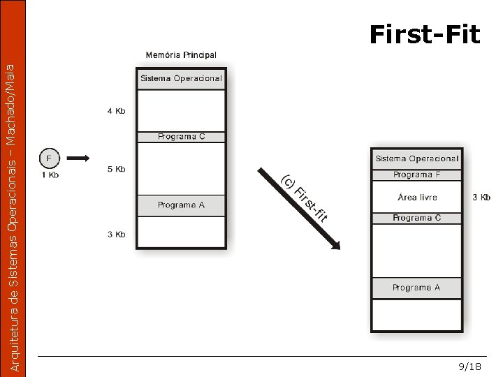 Arquitetura de Sistemas Operacionais – Machado/Maia First-Fit 9/18