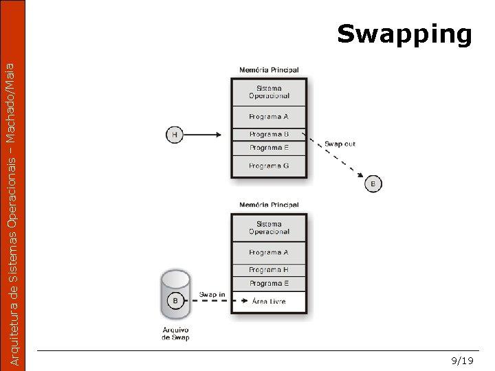 Arquitetura de Sistemas Operacionais – Machado/Maia Swapping 9/19