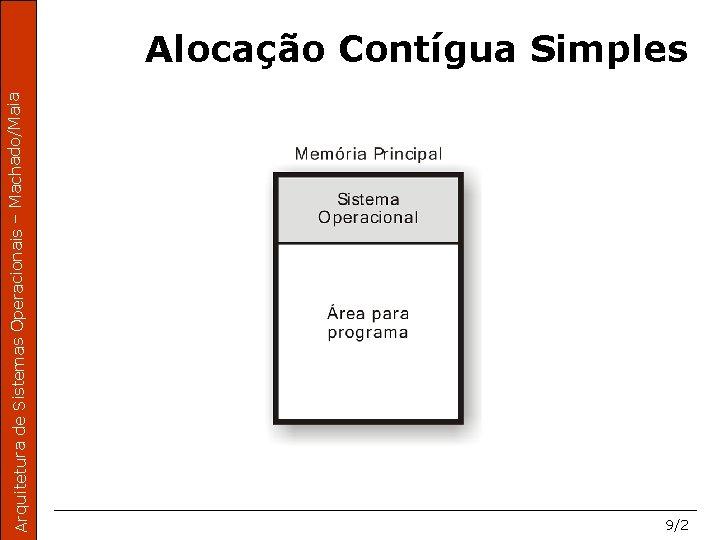 Arquitetura de Sistemas Operacionais – Machado/Maia Alocação Contígua Simples 9/2