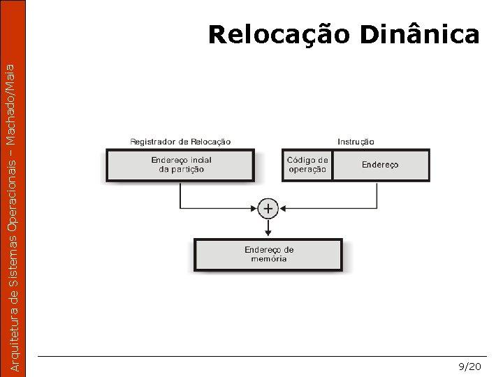 Arquitetura de Sistemas Operacionais – Machado/Maia Relocação Dinânica 9/20