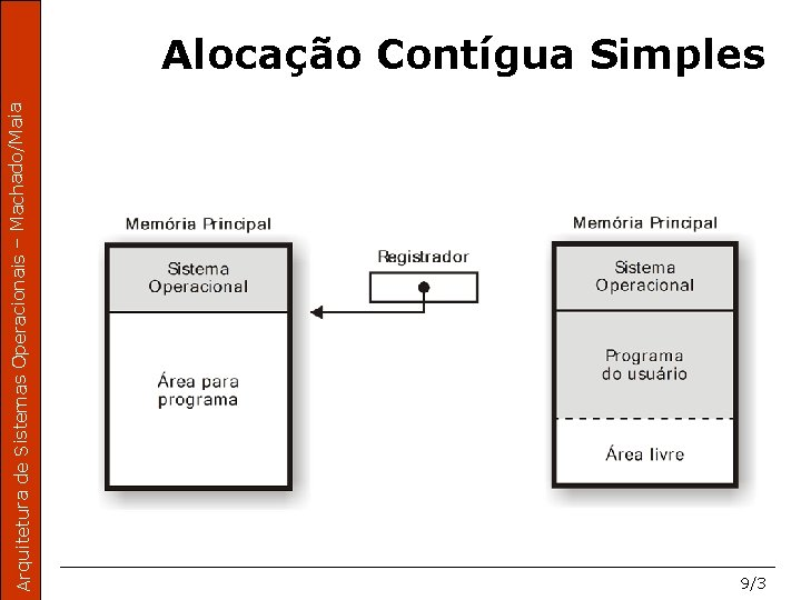 Arquitetura de Sistemas Operacionais – Machado/Maia Alocação Contígua Simples 9/3