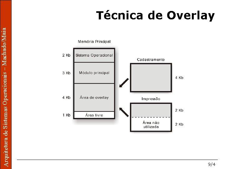 aia o/Maia Mac hado/M Operacionais – Mac tura ra de Sistemass Ope Arquite itetu