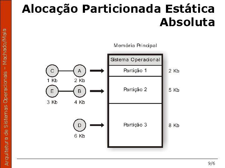 Arquitetura de Sistemas Operacionais – Machado/Maia Alocação Particionada Estática Absoluta 9/6