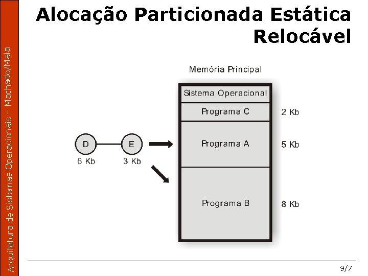 Arquitetura de Sistemas Operacionais – Machado/Maia Alocação Particionada Estática Relocável 9/7