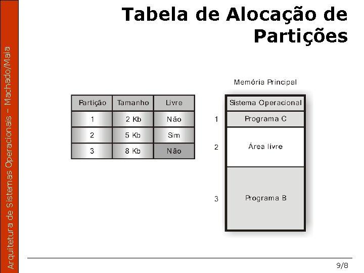 Arquitetura de Sistemas Operacionais – Machado/Maia Tabela de Alocação de Partições 9/8