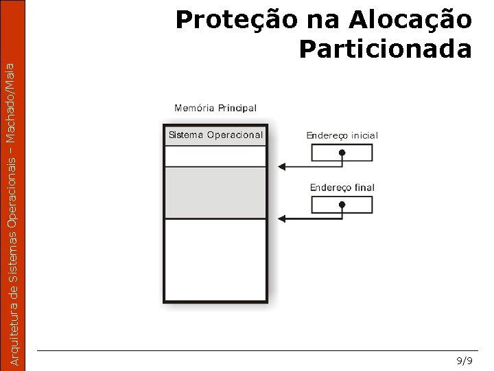Arquitetura de Sistemas Operacionais – Machado/Maia Proteção na Alocação Particionada 9/9