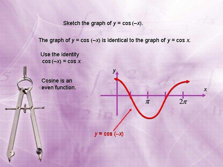 Sketch the graph of y = cos (–x). The graph of y = cos