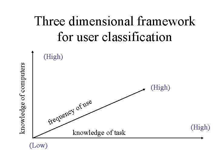 Three dimensional framework for user classification knowledge of computers (High) y c n e