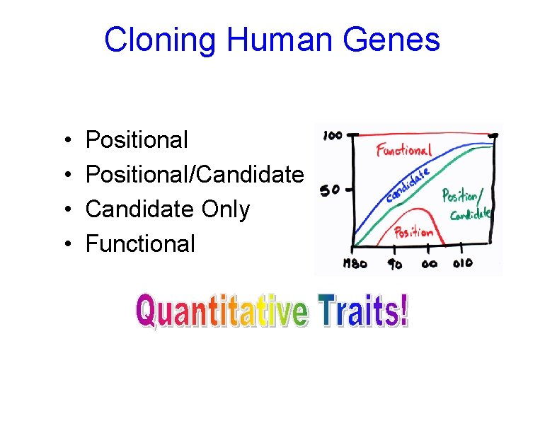 Cloning Human Genes • • Positional/Candidate Only Functional