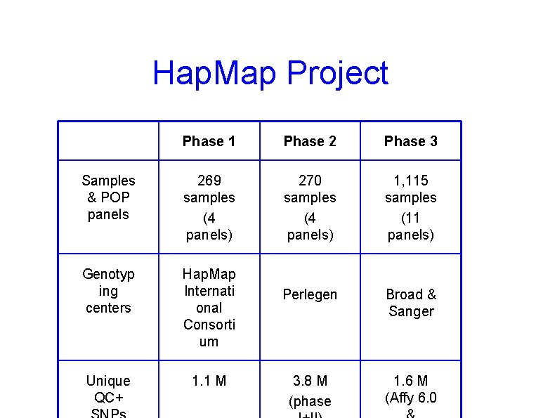 Hap. Map Project Phase 1 Phase 2 Phase 3 Samples & POP panels 269