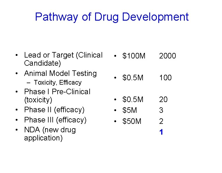 Pathway of Drug Development • Lead or Target (Clinical Candidate) • Animal Model Testing