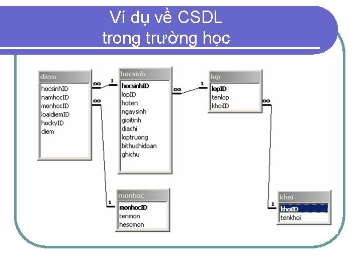 Ví dụ về CSDL trong trường học
