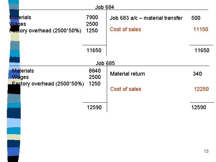 Job 684 Materials 7900 Wages 2500 Factory overhead (2500*50%) 1250 Job 683 a/c –