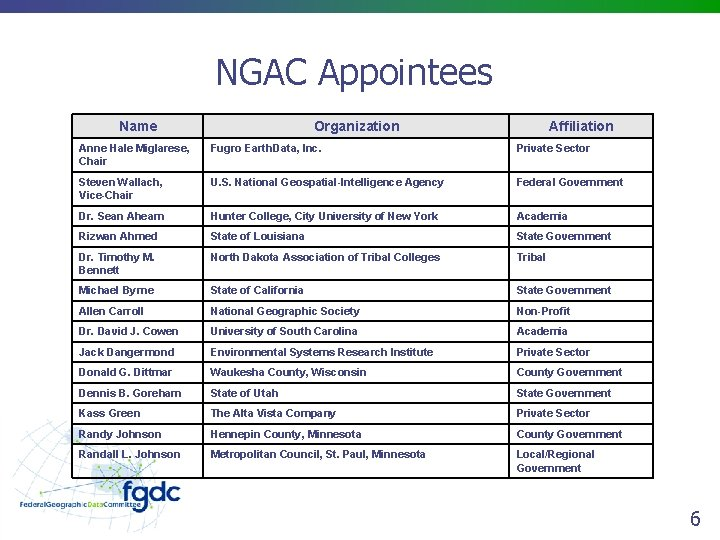 NGAC Appointees Name Organization Affiliation Anne Hale Miglarese, Chair Fugro Earth. Data, Inc. Private