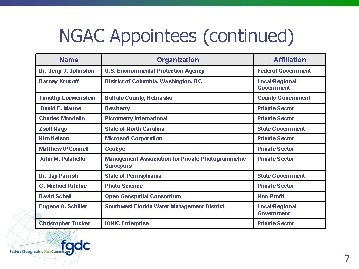NGAC Appointees (continued) Name Organization Affiliation Dr. Jerry J. Johnston U. S. Environmental Protection