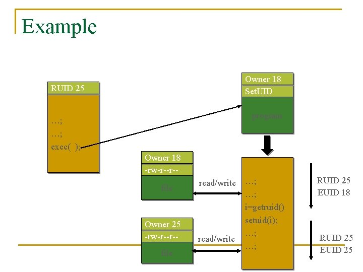 Example Owner 18 Set. UID RUID 25 program …; …; exec( ); Owner 18