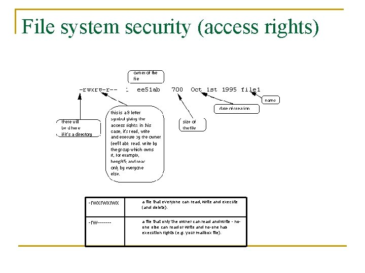 File system security (access rights) -rwxrwxrwx a file that everyone can read, write and