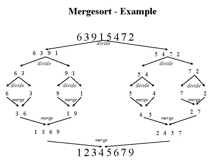 Mergesort - Example 6 3 9 divide 15472 6 3 9 1 5 4