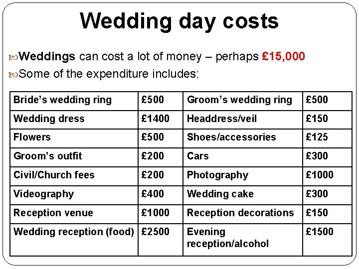 Wedding day costs Weddings can cost a lot of money – perhaps £ 15,
