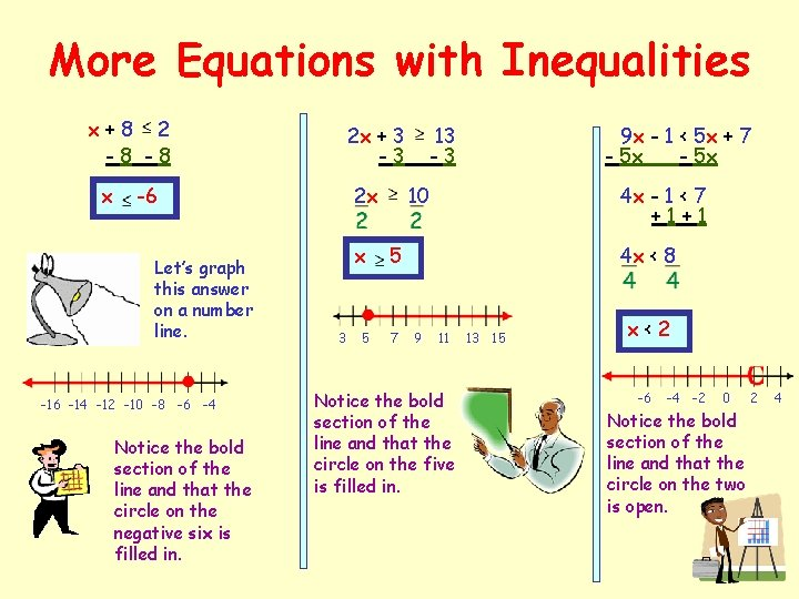 More Equations with Inequalities x+8 2 -8 -8 x 2 x + 3 -3