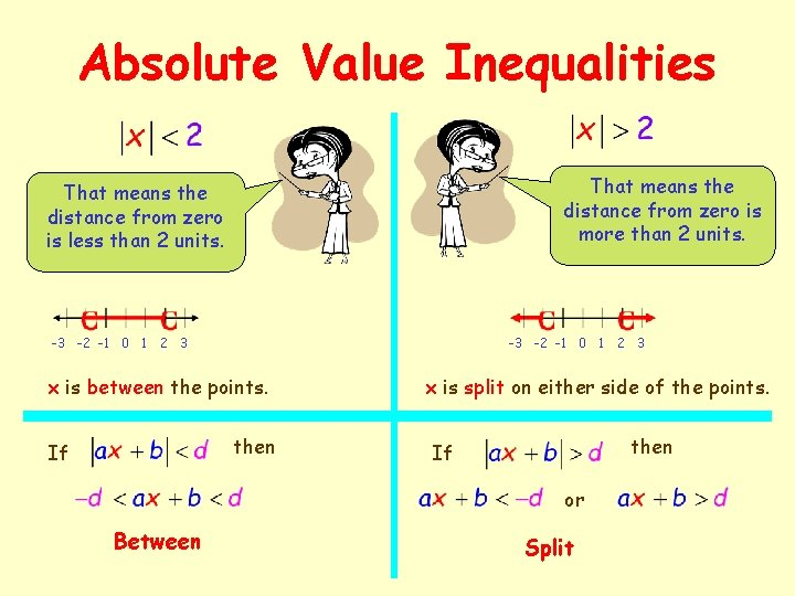 Absolute Value Inequalities That means the distance from zero is more than 2 units.