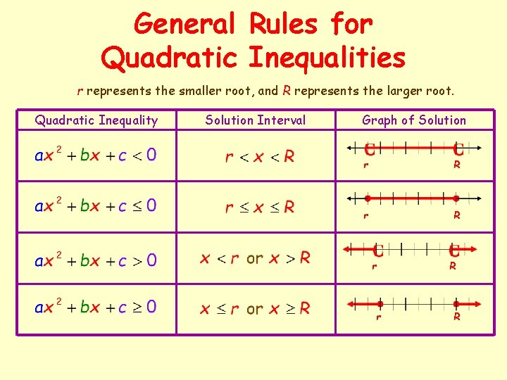 General Rules for Quadratic Inequalities r represents the smaller root, and R represents the