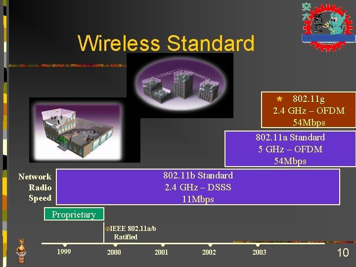 Wireless Standard 802. 11 g * 2. 4 GHz – OFDM 54 Mbps 802.
