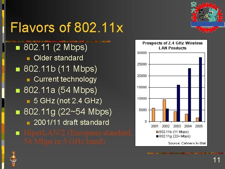 Flavors of 802. 11 x n 802. 11 (2 Mbps) n n 802. 11