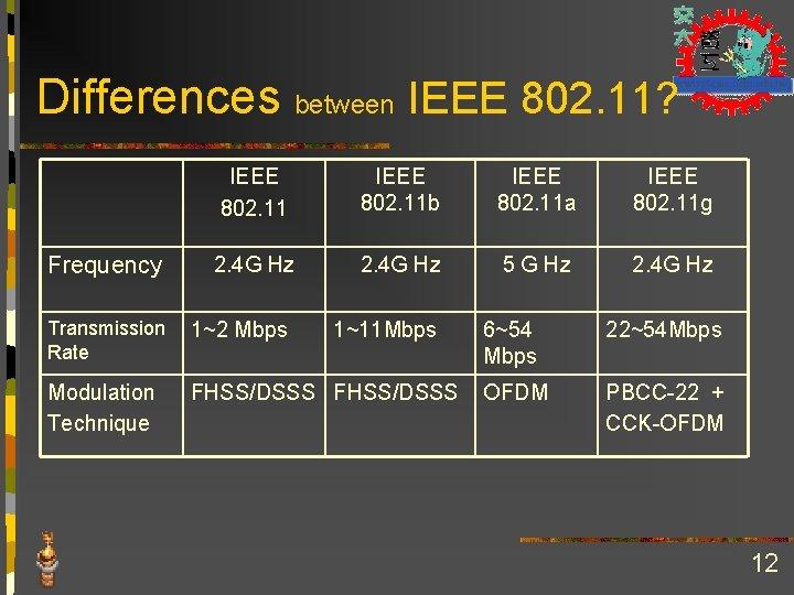 Differences between IEEE 802. 11?   Frequency IEEE 802. 11 b IEEE 802. 11