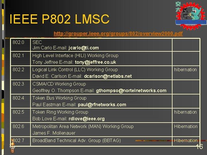 IEEE P 802 LMSC http: //grouper. ieee. org/groups/802/overview 2000. pdf 802. 0 SEC Jim