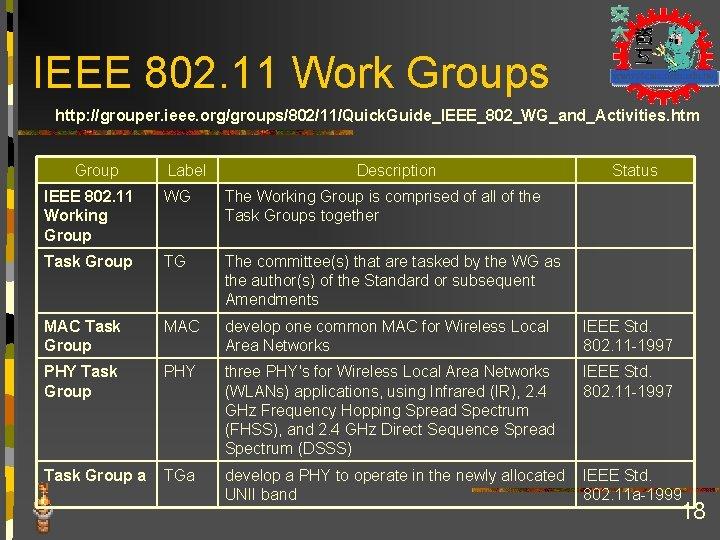 IEEE 802. 11 Work Groups http: //grouper. ieee. org/groups/802/11/Quick. Guide_IEEE_802_WG_and_Activities. htm Group Label Description