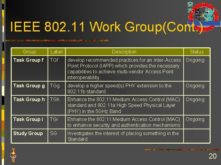 IEEE 802. 11 Work Group(Cont. ) Group Label Description Status Task Group f TGf
