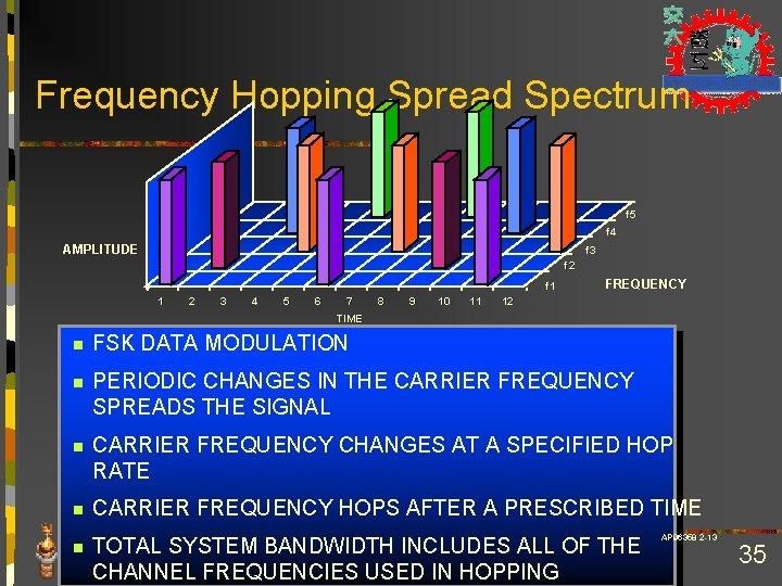 Frequency Hopping Spread Spectrum f 5 f 4 AMPLITUDE f 3 f 2 f