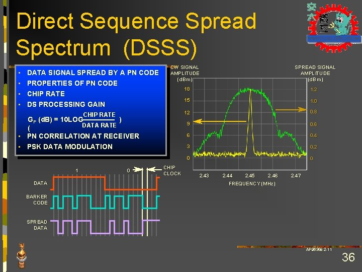 Direct Sequence Spread Spectrum (DSSS) • • DATA SIGNAL SPREAD BY A PN CODE
