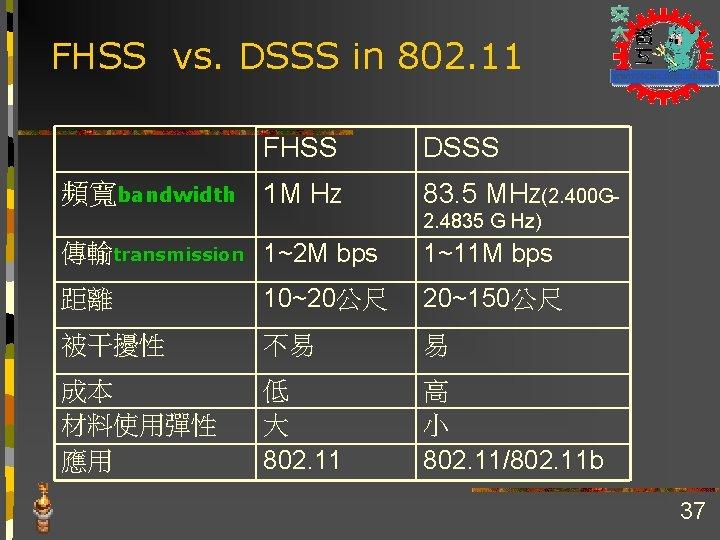 FHSS vs. DSSS in 802. 11 FHSS 頻寬bandwidth 1 M HZ DSSS 83. 5