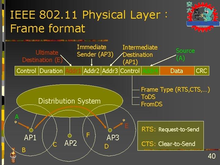 IEEE 802. 11 Physical Layer: Frame format Immediate Sender (AP 3) Intermediate Ultimate Destination