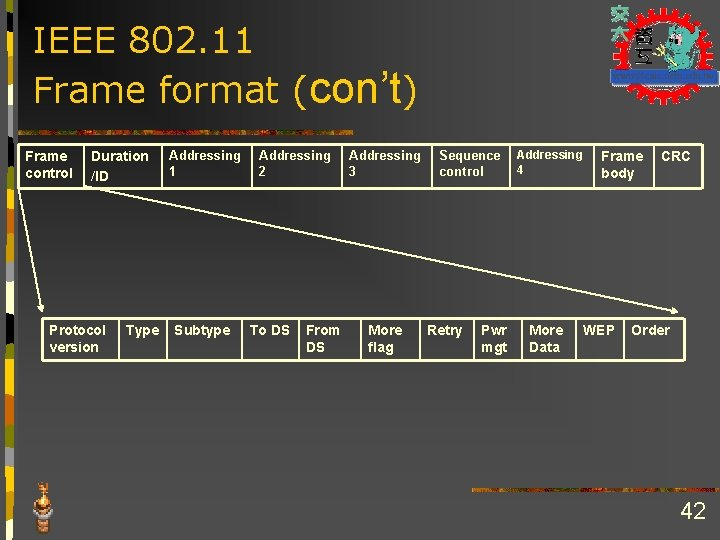 IEEE 802. 11 Frame format (con't) Frame control Duration /ID Protocol version Type Addressing