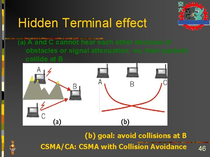 Hidden Terminal effect (a) A and C cannot hear each other because of obstacles