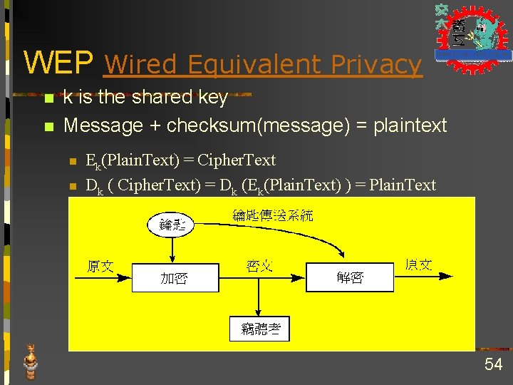 WEP Wired Equivalent Privacy n n k is the shared key Message + checksum(message)