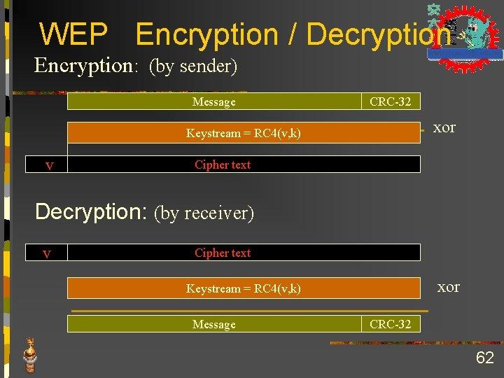 WEP Encryption / Decryption Encryption: (by sender) Message CRC-32 xor Keystream = RC 4(v,