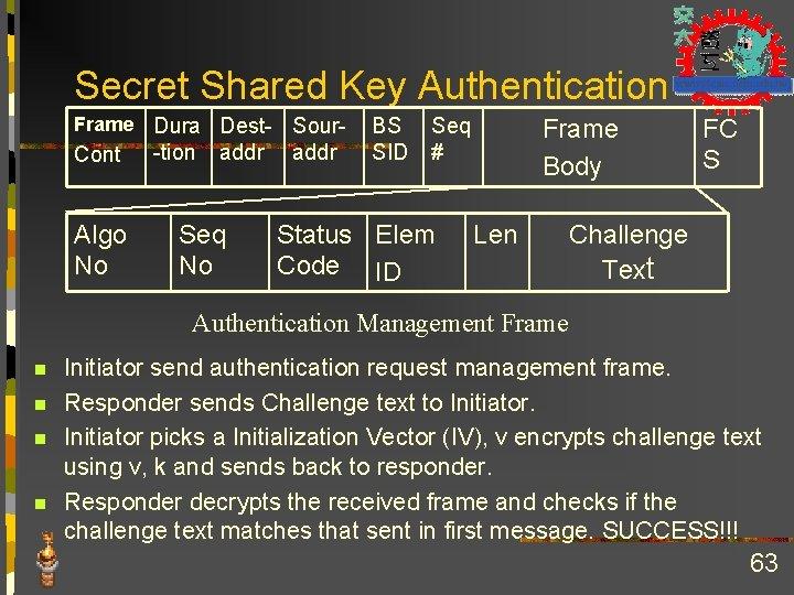 Secret Shared Key Authentication Frame Cont Algo No Dura Dest- Sour-tion addr Seq No