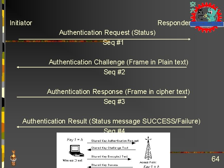 Initiator Responder Authentication Request (Status) Seq #1 Authentication Challenge (Frame in Plain text) Seq