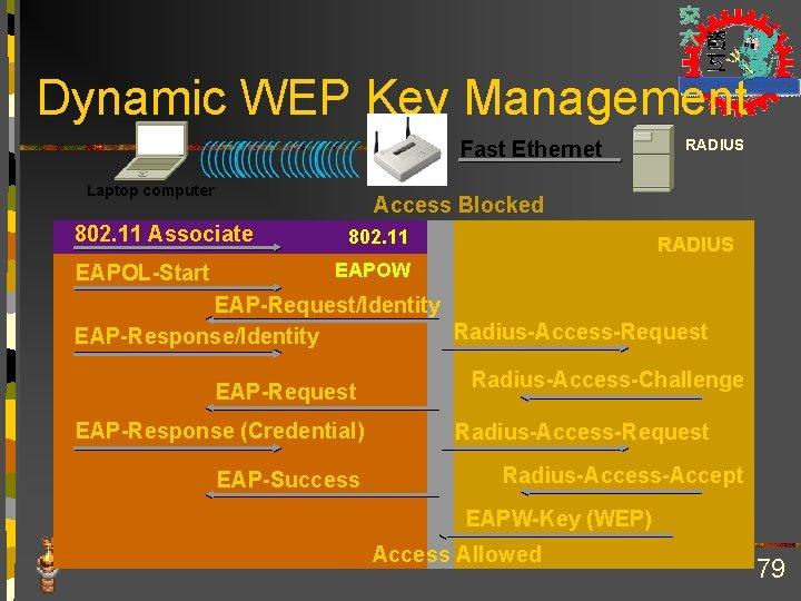 Dynamic WEP Key Management Fast Ethernet Laptop computer Access Blocked 802. 11 Associate EAPOL-Start