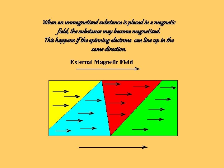 When an unmagnetized substance is placed in a magnetic field, the substance may become