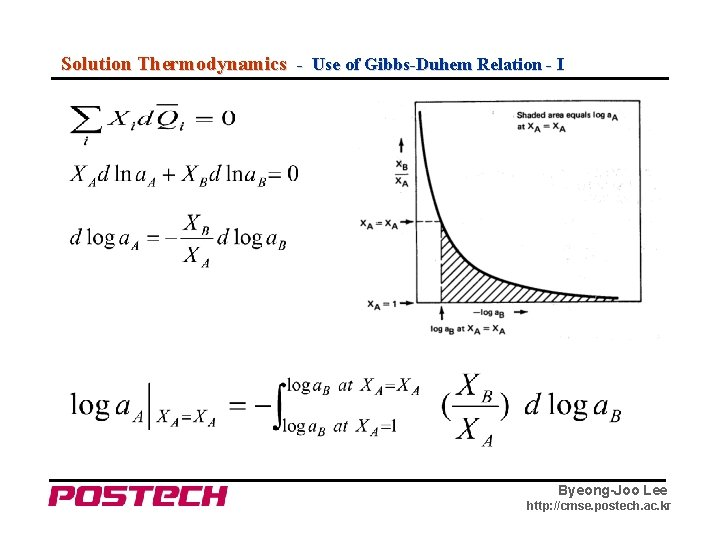Solution Thermodynamics - Use of Gibbs-Duhem Relation - I Byeong-Joo Lee http: //cmse. postech.