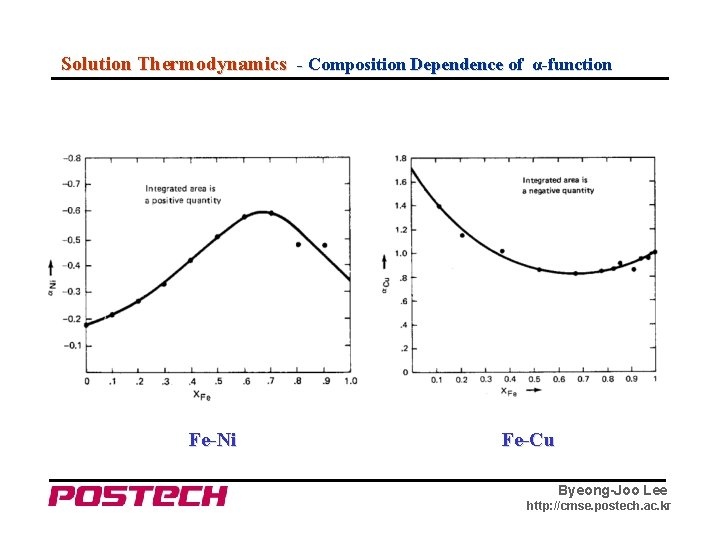 Solution Thermodynamics - Composition Dependence of α-function Fe-Ni Fe-Cu Byeong-Joo Lee http: //cmse. postech.