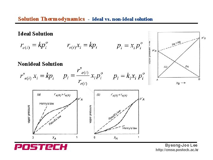 Solution Thermodynamics - ideal vs. non-ideal solution Ideal Solution Nonideal Solution Byeong-Joo Lee http:
